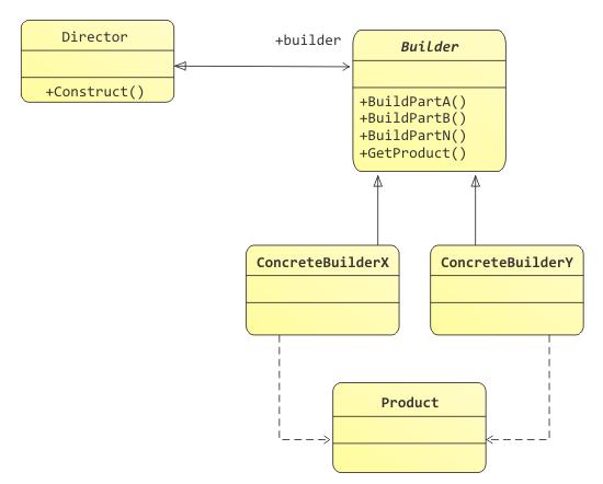 Modelo del patrón Builder
