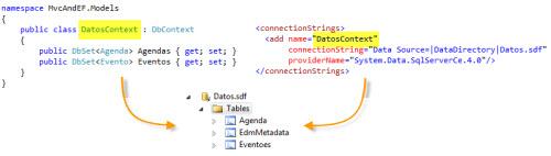 Modelo sobre el cual EF se basa para crear la DB