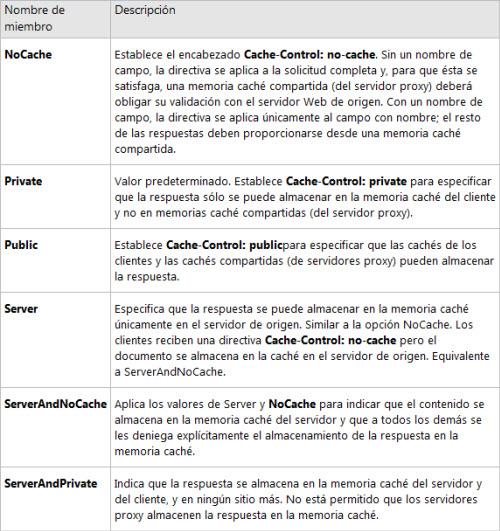 Valores posibles del encabezado HTTP Cache-Control