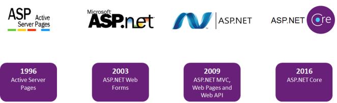 Evolución de ASP.NET